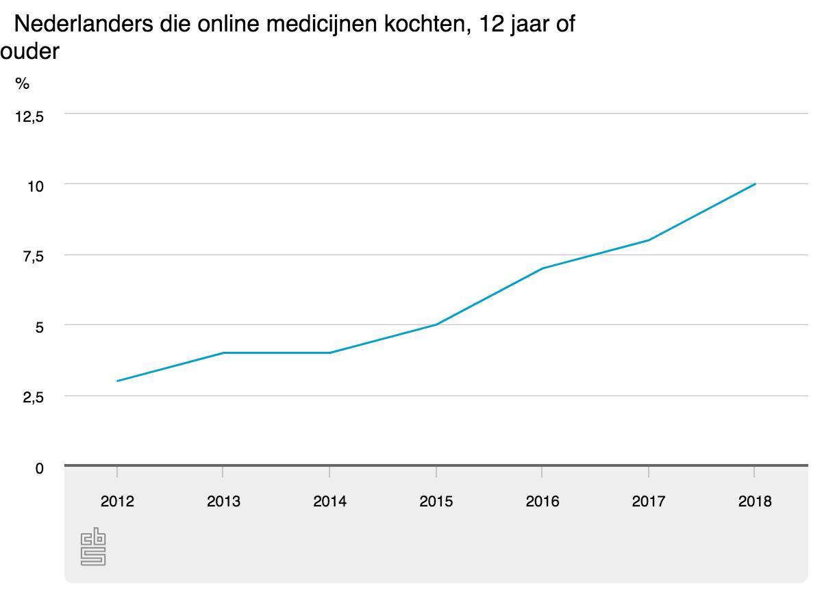 nederland-koopt-medicatie-steeds-vaker-online