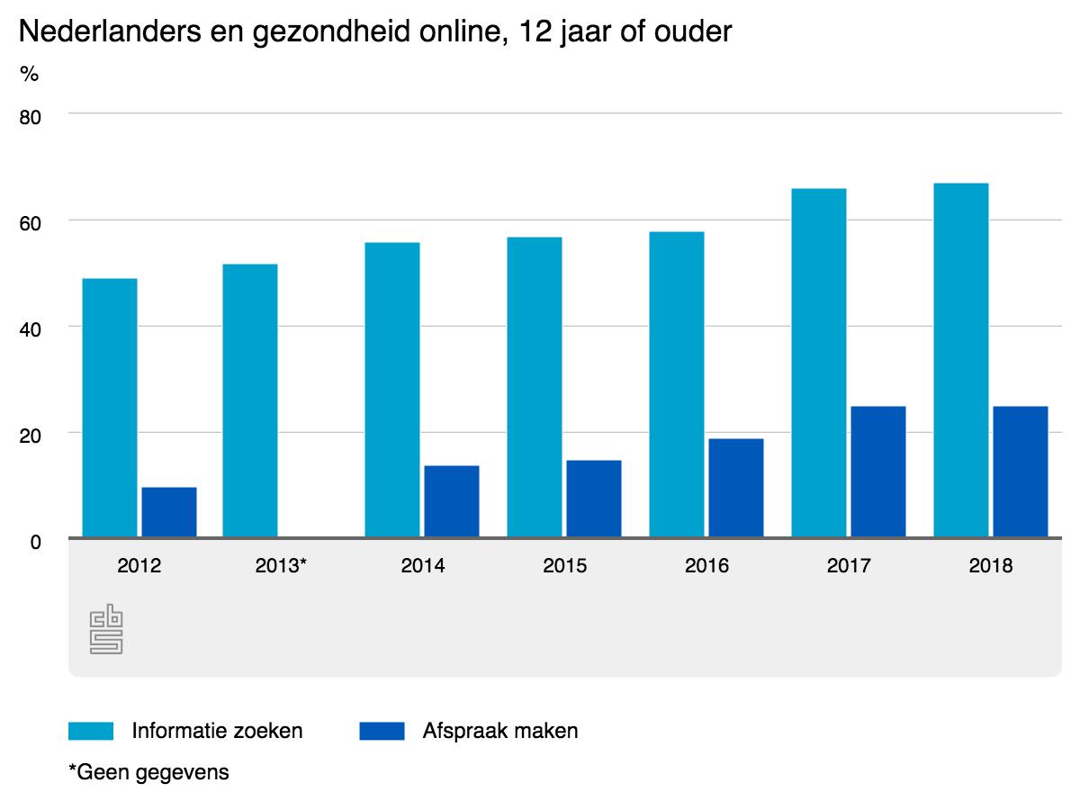 nederlander-zoekt-informatie-gezondheid-steeds-vaker-online