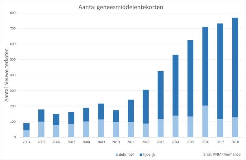 Medicijntekorten Nederland trend
