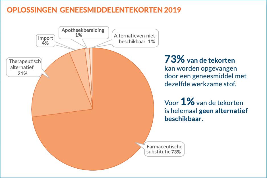 oplossingen-geneesmiddelentekorten-2019