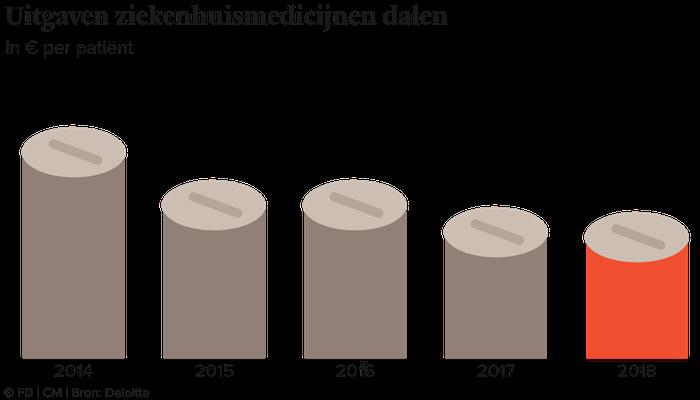 deloitte-daling-kosten-medicatie-2020